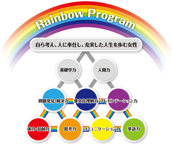 RainbowProgram